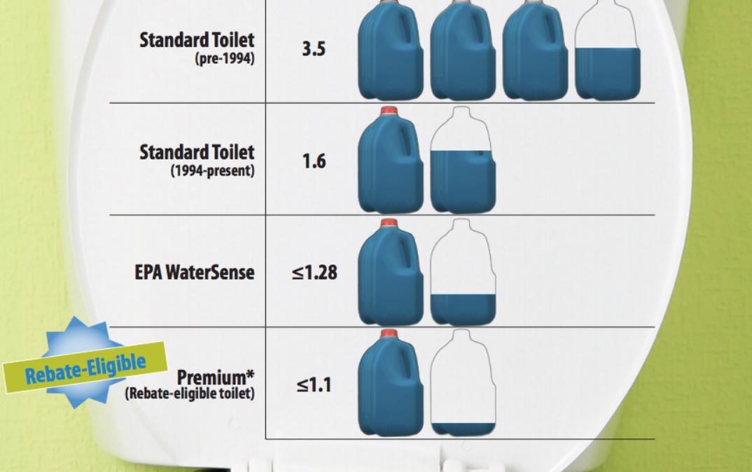 SPU Rebates on Water-Saving Toilets